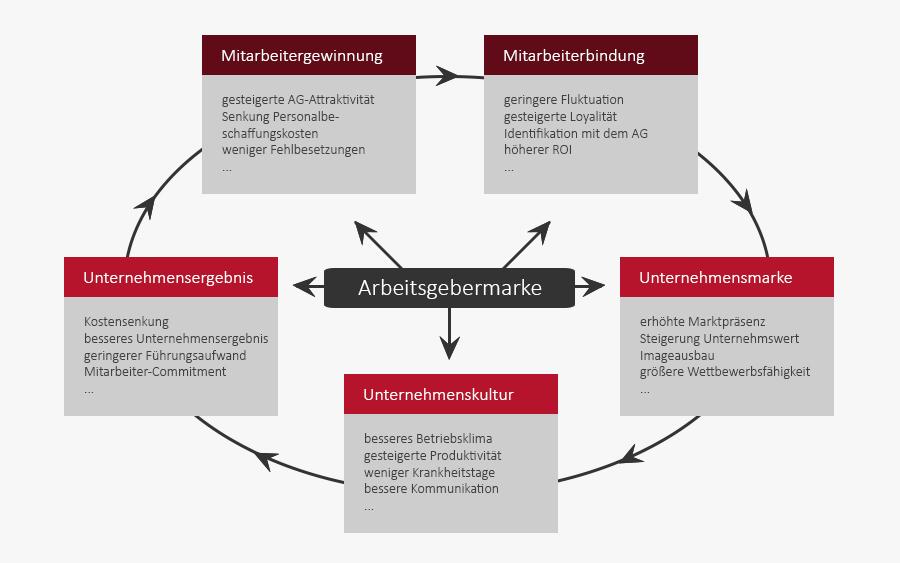Employer Branding Aufbau Arbeitgebermarke Phasen Maxime Media Grafik