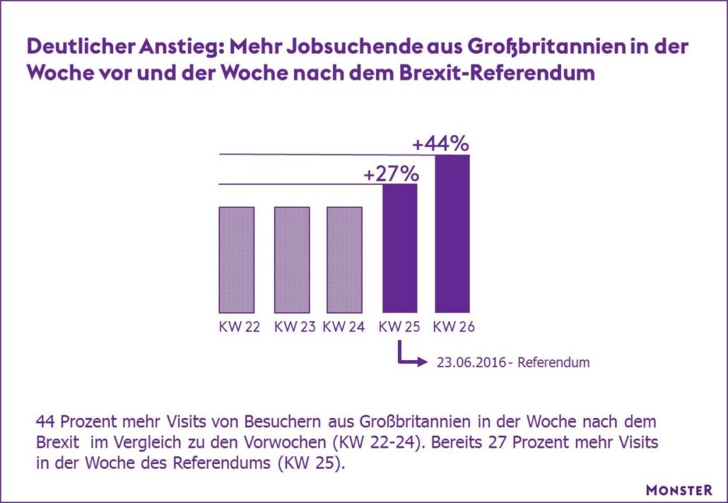 Immer mehr britische Bürger interessieren sich aufgrund des Brexits für Jobs in Deutschland, wie eine Analyse der Zugriffsdaten auf monster.de zeigt. (Grafik: monster.de)