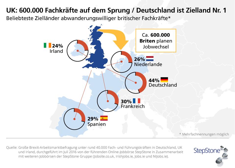 Quelle: obs/StepStone Deutschland GmbH